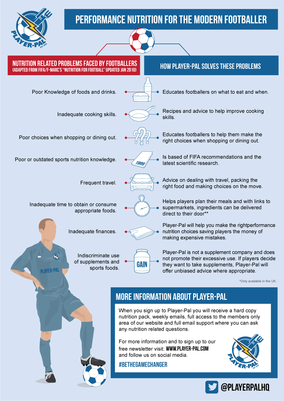 Performance Nutrition for Footballers